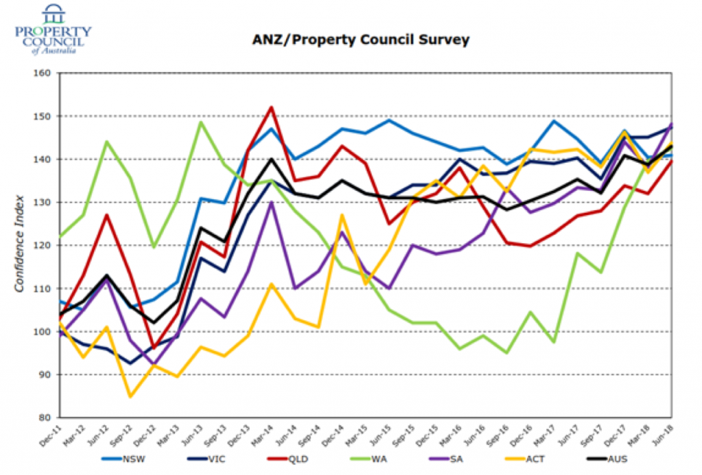property industry anz property council of australia