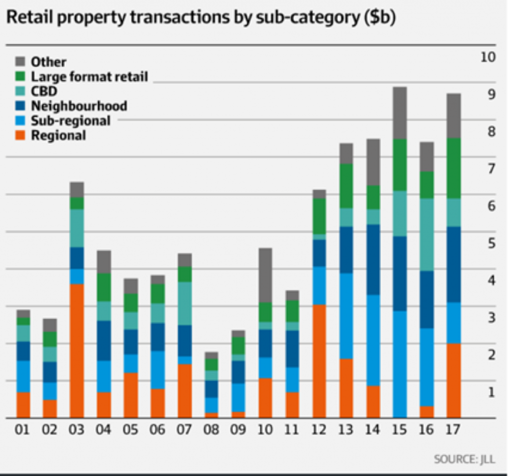 JLL retail property transactions