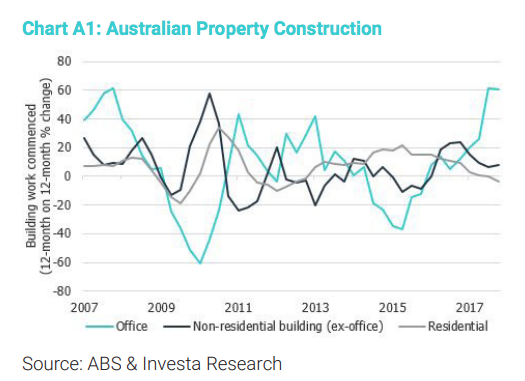 australian property construction