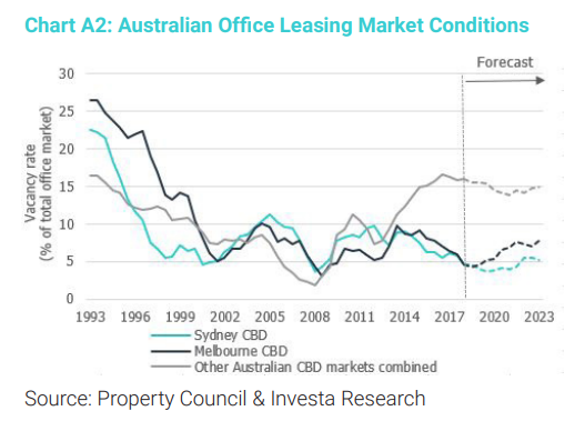 australian office leasing market conditions