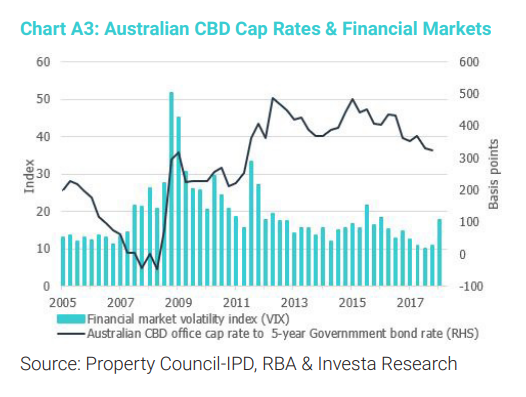 australian cbd cap rates financial markets