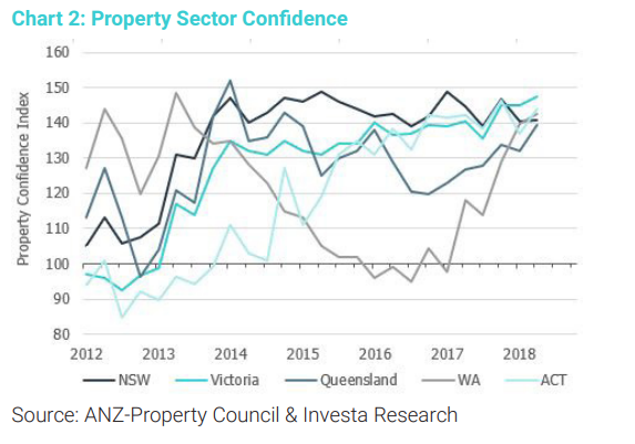 property sector confidence